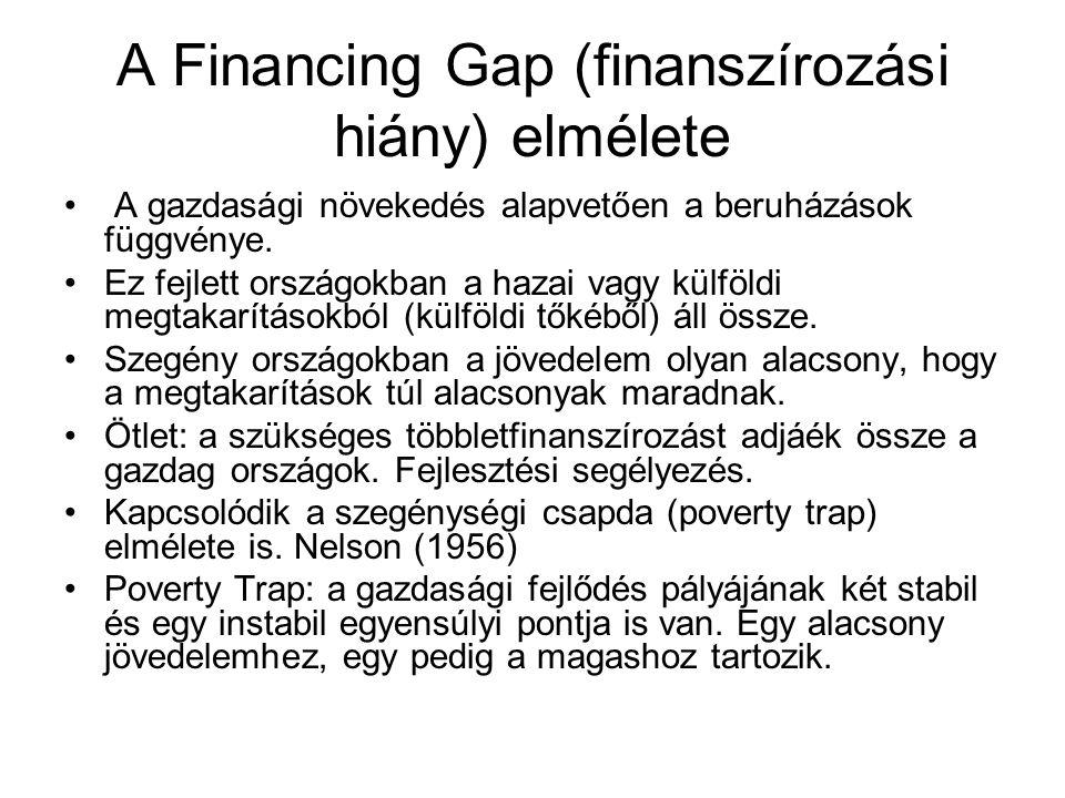 A Financing Gap (finanszírozási hiány) elmélete A gazdasági növekedés alapvetően a beruházások függvénye. Ez fejlett országokban a hazai vagy külföldi