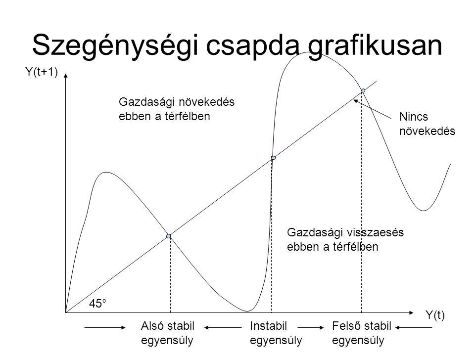 Szegénységi csapda grafikusan Y(t+1) Y(t) 45° Nincs növekedés Gazdasági visszaesés ebben a térfélben Gazdasági növekedés ebben a térfélben Alsó stabil egyensúly Felső stabil egyensúly Instabil egyensúly