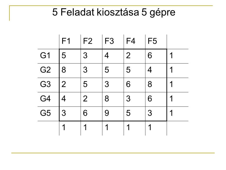 F1F2F3F4F5 G1534261 G2835541 G3253681 G4428361 G5369531 11111 5 Feladat kiosztása 5 gépre