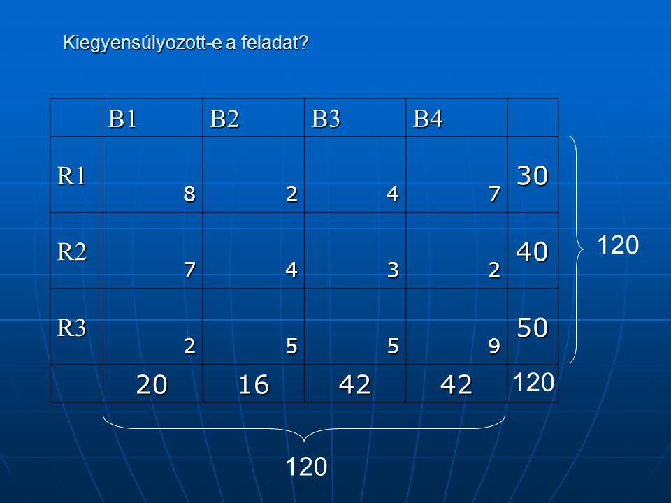 Indulóbázis kereső módszerek: A táblázatot ki kell tölteni, úgy hogy a sorokban a szállított mennyiség megegyezzen a raktár kapacitásával, illetve az oszlopokban a bolt igényével.