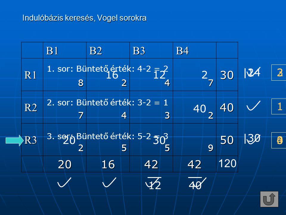 B1B2B3B4 R130 8247 R240 7432 R350 2559 20164242 120 20 12 30 16 1240 |30 2 |14 1. sor: Büntető érték: 4-2 = 2 2. sor: Büntető érték: 3-2 = 1 1 3. sor: