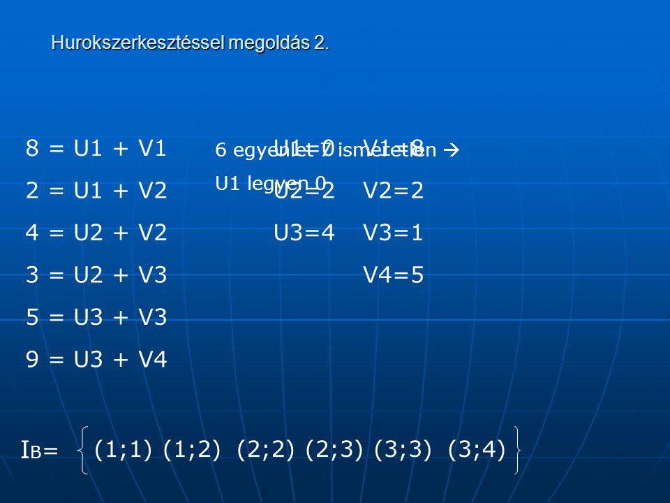 Hurokszerkesztéssel megoldás 2. Hurokszerkesztéssel megoldás 2. (1;1) (1;2)(2;2)(2;3)(3;3)(3;4) IB=IB= 8 = U1 + V1 2 = U1 + V2 4 = U2 + V2 3 = U2 + V3
