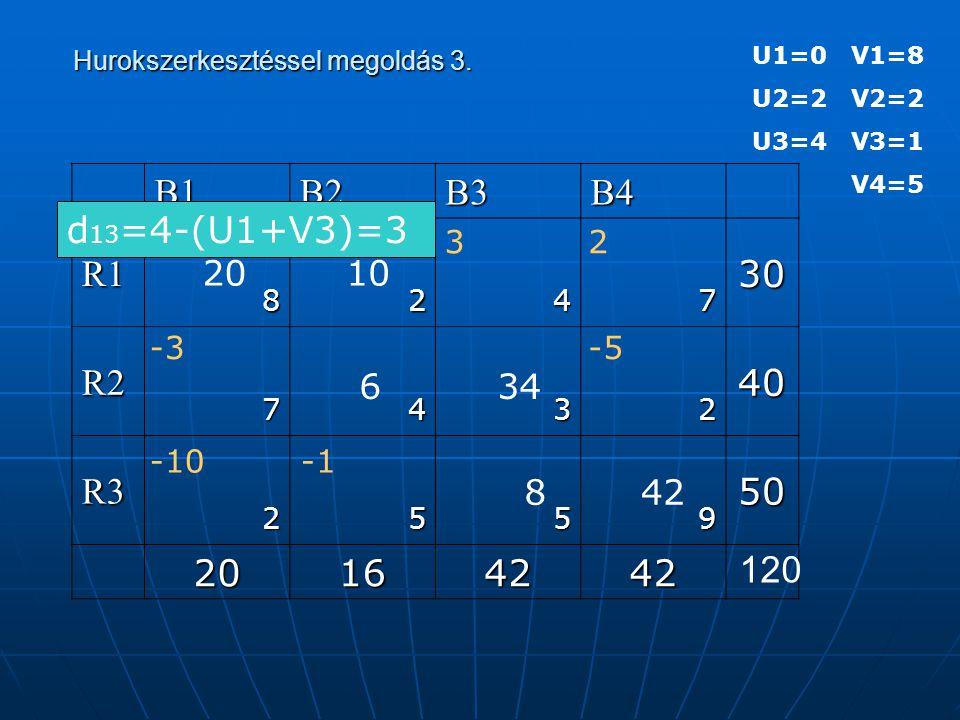 U1=0 V1=8 U2=2 V2=2 U3=4 V3=1 V4=5 Hurokszerkesztéssel megoldás 3. Hurokszerkesztéssel megoldás 3.B1B2B3B4 R130 8247 R240 7432 R350 2559 20164242 120