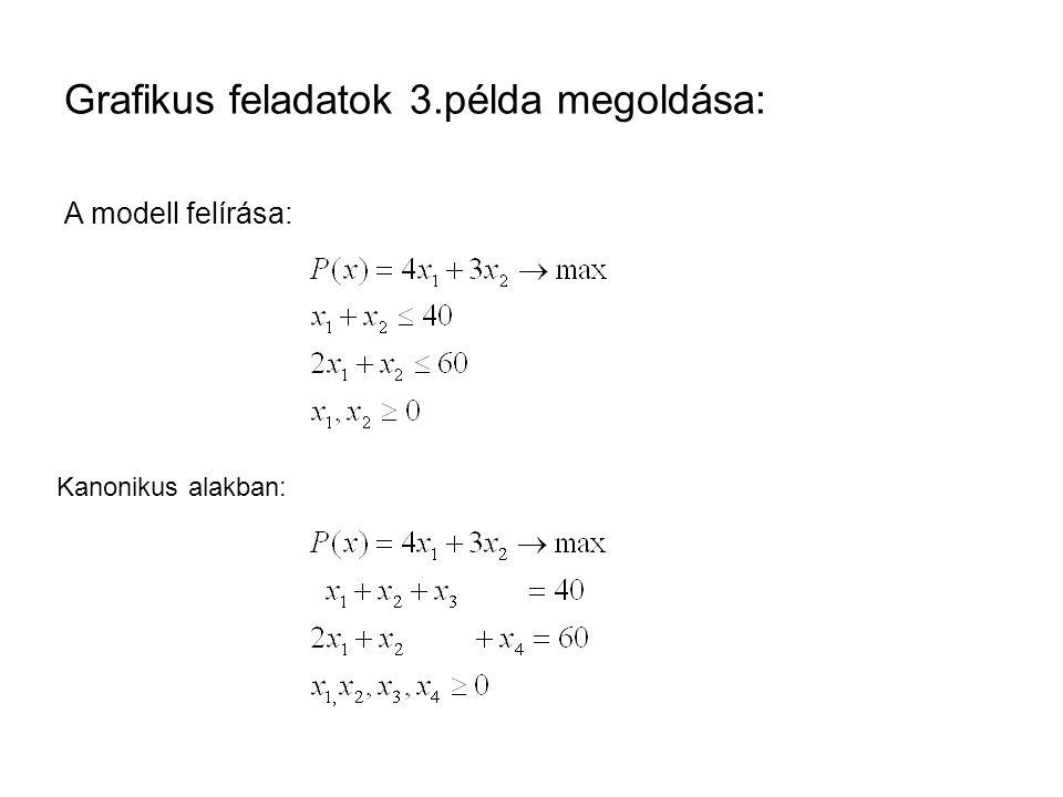 Grafikus feladatok 3.példa megoldása: A modell felírása: Kanonikus alakban: