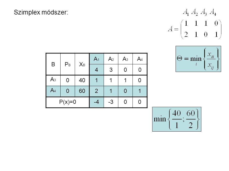 Szimplex módszer: BPBPB XBXB A1A1 A2A2 A3A3 A4A4 4300 A3A3 A4A4 0 0 40 60 1110 2101 P(x)=0-4-300 BPBPB XBXB A1A1 A2A2 A3A3 A4A4 4300 A3A3 A1A1 0 4 10 30 P(x)=120 r k 0 1 1/2 1 0 -1/2 1/2 002