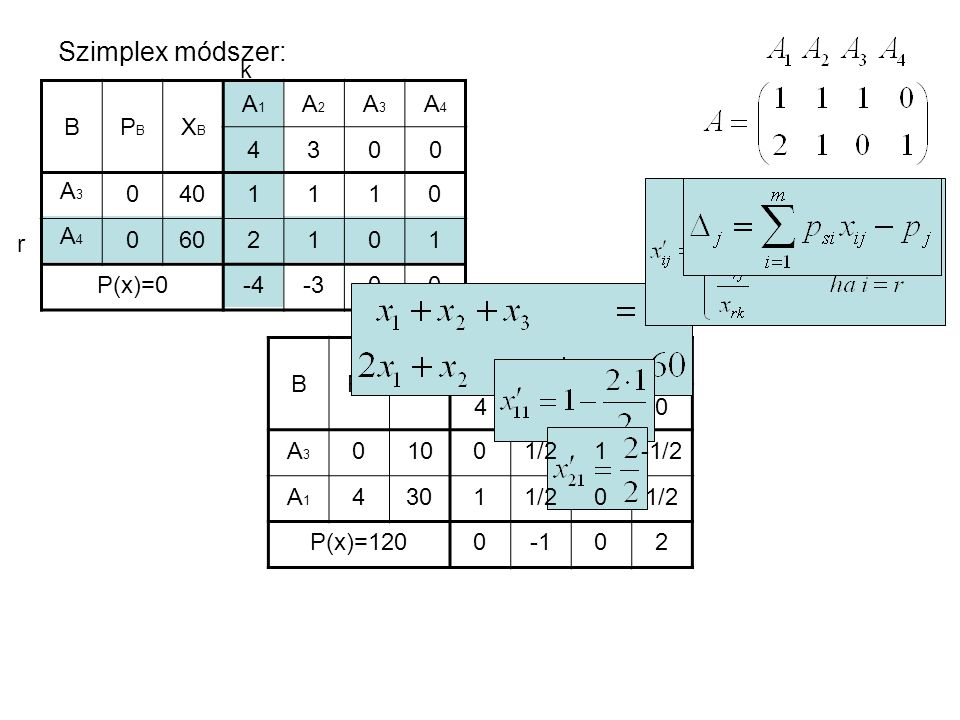 Szimplex módszer: BPBPB XBXB A1A1 A2A2 A3A3 A4A4 4300 A3A3 A4A4 0 0 40 60 1110 2101 P(x)=0-4-300 BPBPB XBXB A1A1 A2A2 A3A3 A4A4 4300 A3A3 A1A1 0 4 10