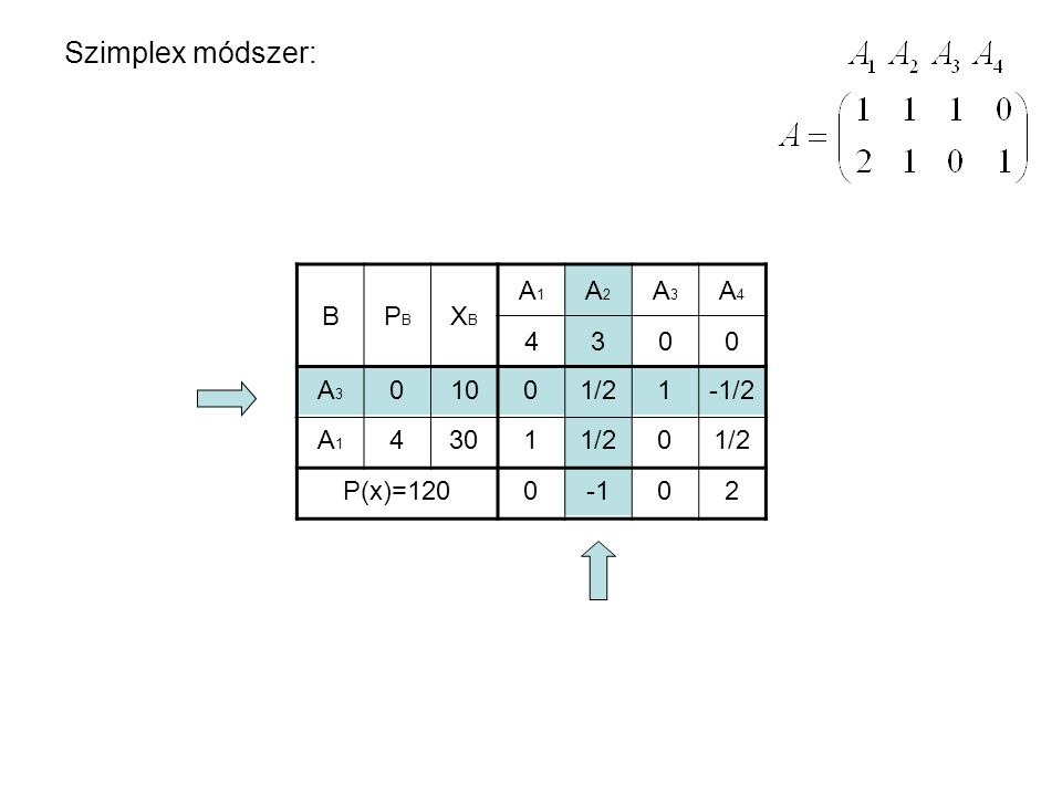 Szimplex módszer: BPBPB XBXB A1A1 A2A2 A3A3 A4A4 4300 A3A3 A1A1 0 4 10 30 P(x)=120 0 1 1/2 1 0 -1/2 1/2 002