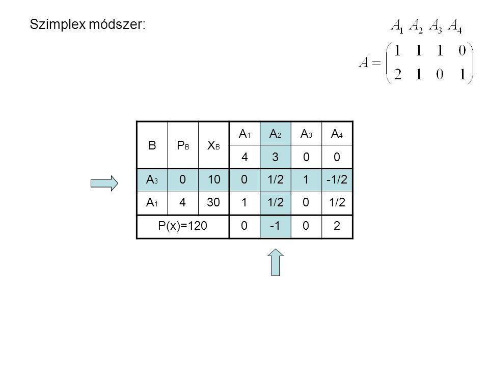 Szimplex módszer: BPBPB XBXB A1A1 A2A2 A3A3 A4A4 4300 A3A3 A1A1 0 4 10 30 P(x)=120 0 1 1/2 1 0 -1/2 1/2 002 BPBPB XBXB A1A1 A2A2 A3A3 A4A4 4300 A2A2 A1A1 3 4 20 P(x)=140 0 1 1 0 2 1 0021