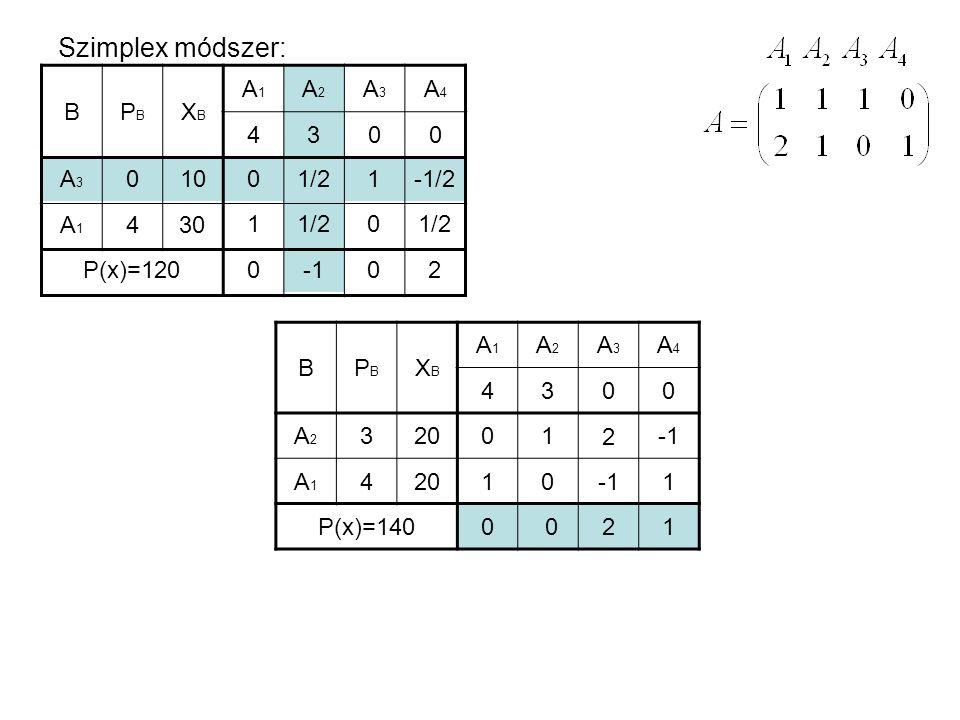 Szimplex módszer: BPBPB XBXB A1A1 A2A2 A3A3 A4A4 4300 A2A2 A1A1 3 4 20 P(x)=140 0 1 1 0 2 1 0021 Optimális megoldás: