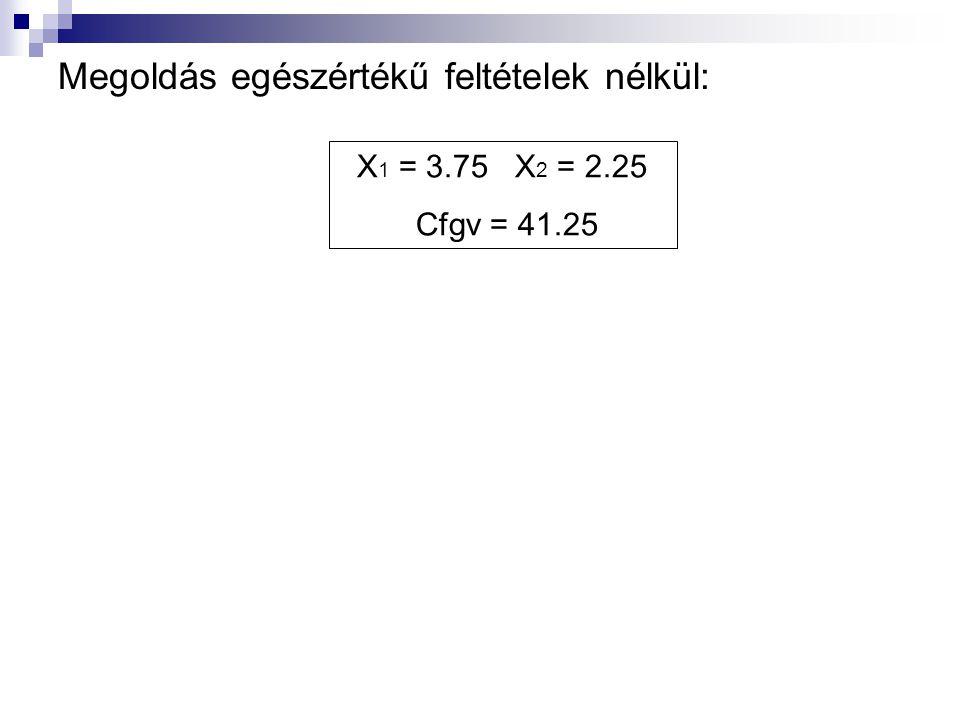 Korlátozás és Szétválasztás: X 1 <= 3X 1 >= 4 X1 = 3 x2 = 3 Cfgv = 39 Bound =39