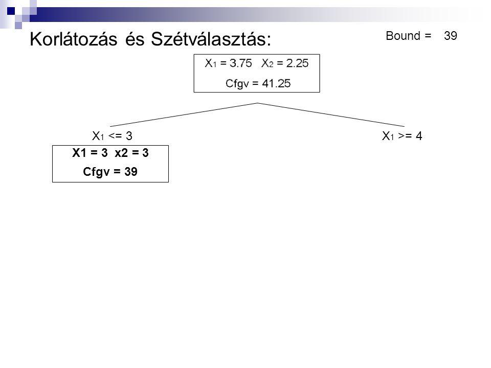 Korlátozás és Szétválasztás: X 1 <= 3X 1 >= 4 X1 = 3 x2 = 3 Cfgv = 39 Bound =39 X1 = 4 x2 = 1.8 Cfgv = 41 Bound < Cfgv