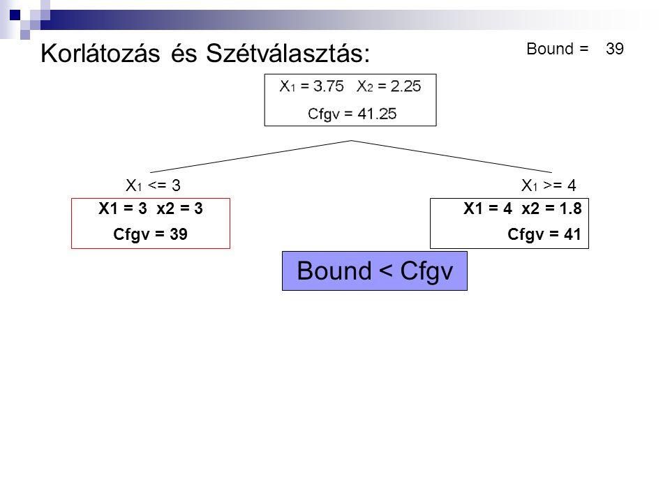 Korlátozás és Szétválasztás: X 1 <= 3X 1 >= 4 X1 = 3 x2 = 3 Cfgv = 39 Bound =39 X1 = 4 x2 = 1.8 Cfgv = 41 X1 = 4.44 x2 = 1 Cfgv = 40.55 X 2 <= 1X 2 >= 2