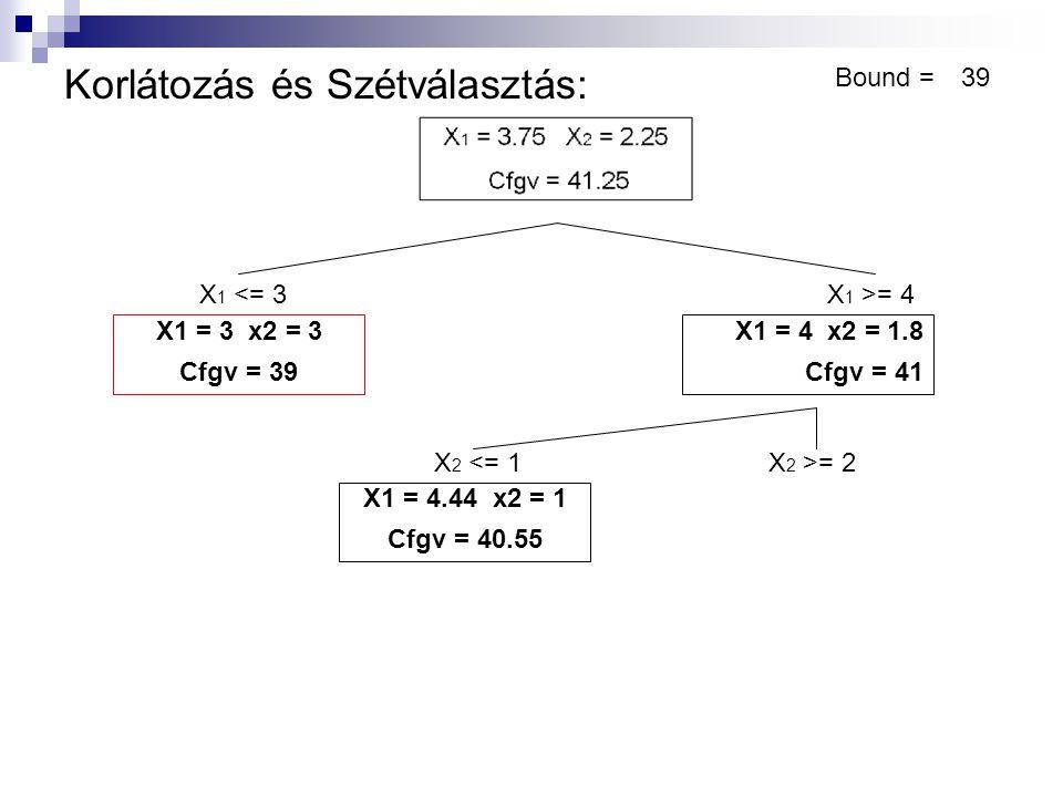 Korlátozás és Szétválasztás: Bound =39 X 1 <= 3X 1 >= 4 X1 = 3 x2 = 3 Cfgv = 39 X1 = 4 x2 = 1.8 Cfgv = 41 X1 = 4.44 x2 = 1 Cfgv = 40.55 X 2 <= 1X 2 >= 2 Bound < Cfgv