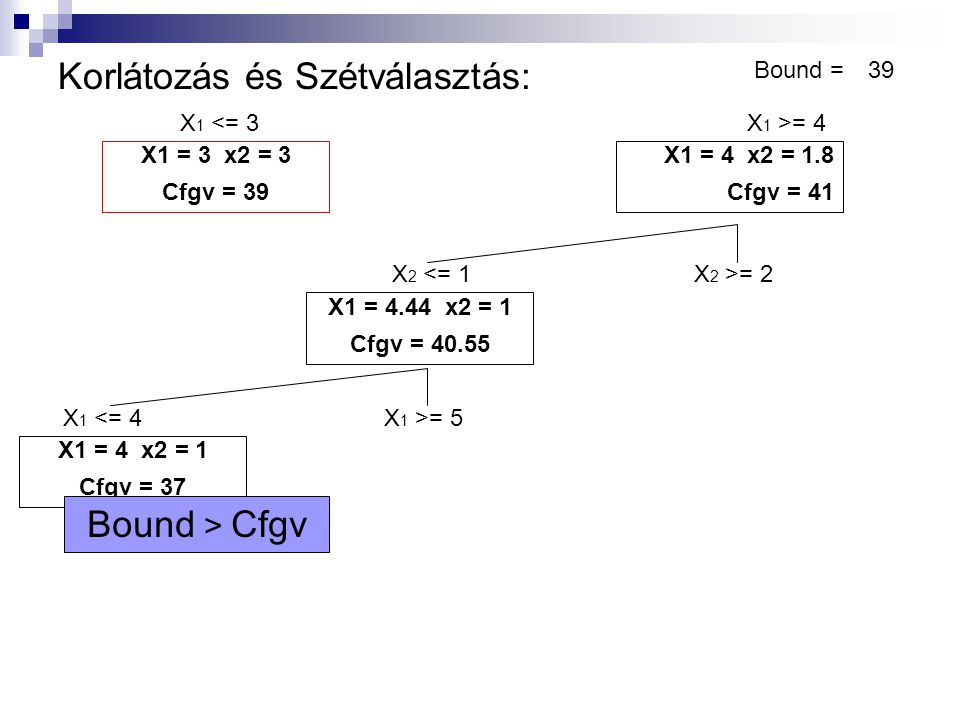 Korlátozás és Szétválasztás: Bound =39 X 1 <= 3X 1 >= 4 X1 = 3 x2 = 3 Cfgv = 39 X1 = 4 x2 = 1.8 Cfgv = 41 X1 = 4.44 x2 = 1 Cfgv = 40.55 X 2 <= 1X 2 >= 2 X 1 <= 4X 1 >= 5 X1 = 4 x2 = 1 Cfgv = 37 X1 = 5 x2 = 0 Cfgv = 40 Bound < Cfgv 40