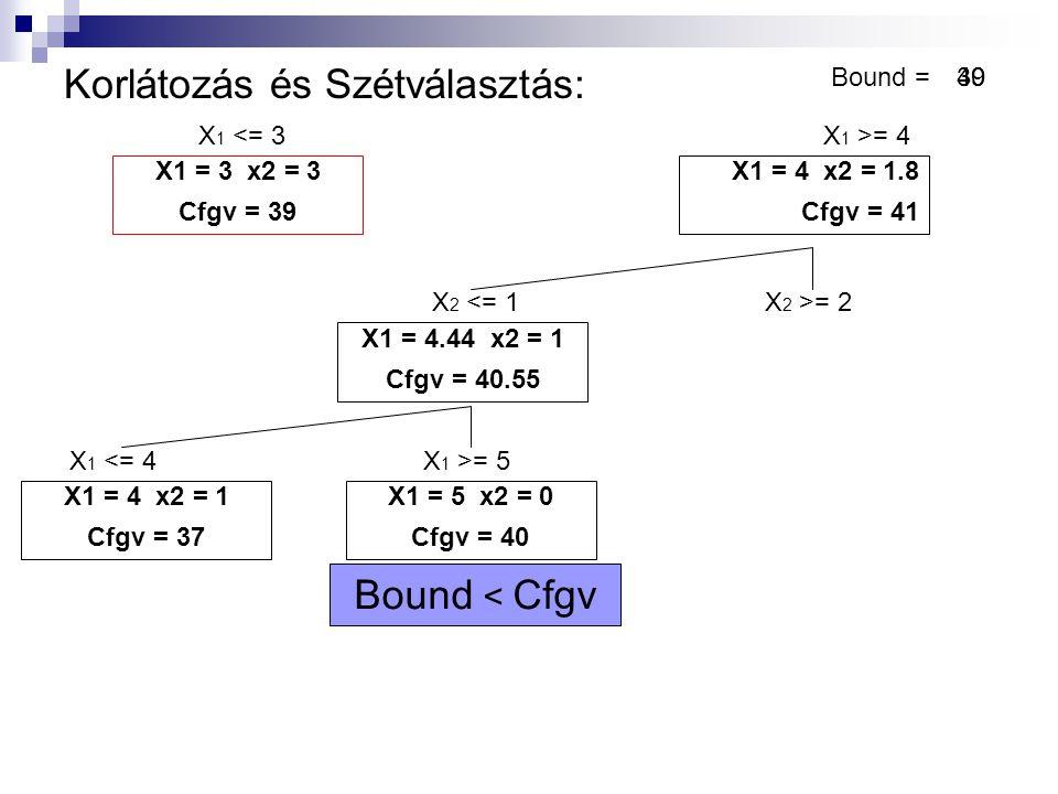 Korlátozás és Szétválasztás: Bound = X 1 <= 3X 1 >= 4 X1 = 3 x2 = 3 Cfgv = 39 X1 = 4 x2 = 1.8 Cfgv = 41 X1 = 4.44 x2 = 1 Cfgv = 40.55 X 2 <= 1X 2 >= 2 X 1 <= 4X 1 >= 5 X1 = 4 x2 = 1 Cfgv = 37 X1 = 5 x2 = 0 Cfgv = 40 S = Ǿ Nincs megoldása