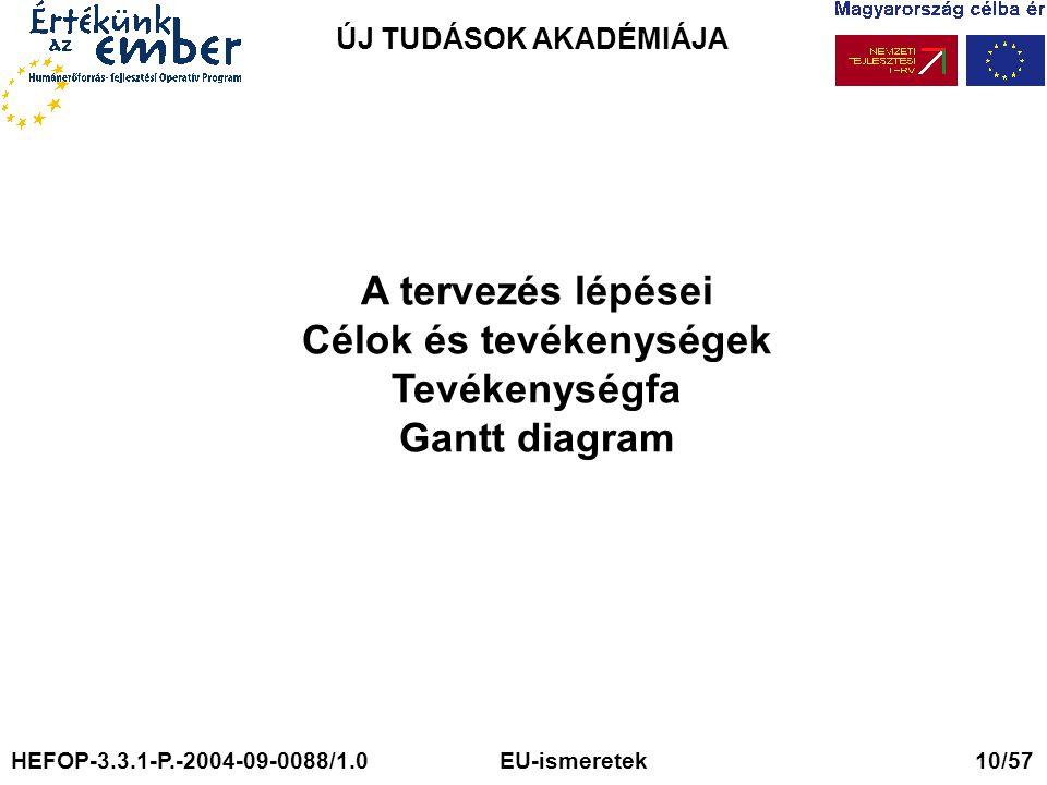ÚJ TUDÁSOK AKADÉMIÁJA A tervezés lépései Célok és tevékenységek Tevékenységfa Gantt diagram HEFOP-3.3.1-P.-2004-09-0088/1.0 EU-ismeretek 10/57