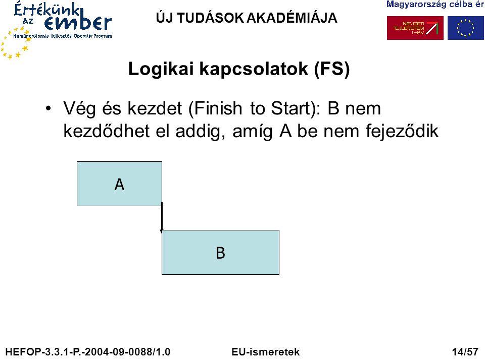 ÚJ TUDÁSOK AKADÉMIÁJA Logikai kapcsolatok (FS) Vég és kezdet (Finish to Start): B nem kezdődhet el addig, amíg A be nem fejeződik A B HEFOP-3.3.1-P.-2004-09-0088/1.0 EU-ismeretek 14/57