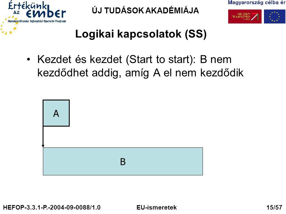 ÚJ TUDÁSOK AKADÉMIÁJA Logikai kapcsolatok (SS) Kezdet és kezdet (Start to start): B nem kezdődhet addig, amíg A el nem kezdődik A B HEFOP-3.3.1-P.-2004-09-0088/1.0 EU-ismeretek 15/57