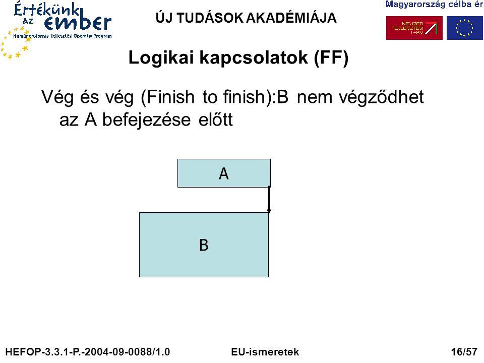 ÚJ TUDÁSOK AKADÉMIÁJA Logikai kapcsolatok (FF) Vég és vég (Finish to finish):B nem végződhet az A befejezése előtt A B HEFOP-3.3.1-P.-2004-09-0088/1.0 EU-ismeretek 16/57