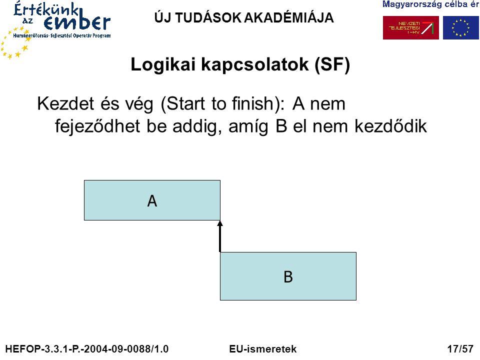 ÚJ TUDÁSOK AKADÉMIÁJA Logikai kapcsolatok (SF) Kezdet és vég (Start to finish): A nem fejeződhet be addig, amíg B el nem kezdődik A B HEFOP-3.3.1-P.-2004-09-0088/1.0 EU-ismeretek 17/57