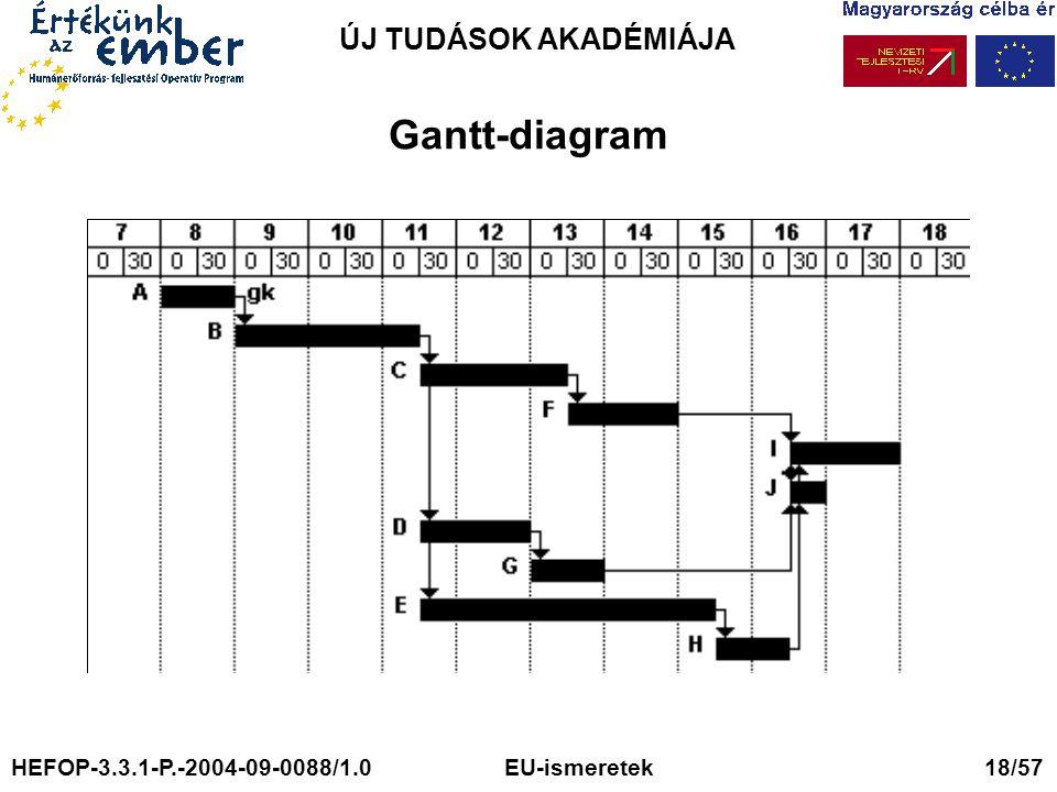 ÚJ TUDÁSOK AKADÉMIÁJA Gantt-diagram HEFOP-3.3.1-P.-2004-09-0088/1.0 EU-ismeretek 18/57