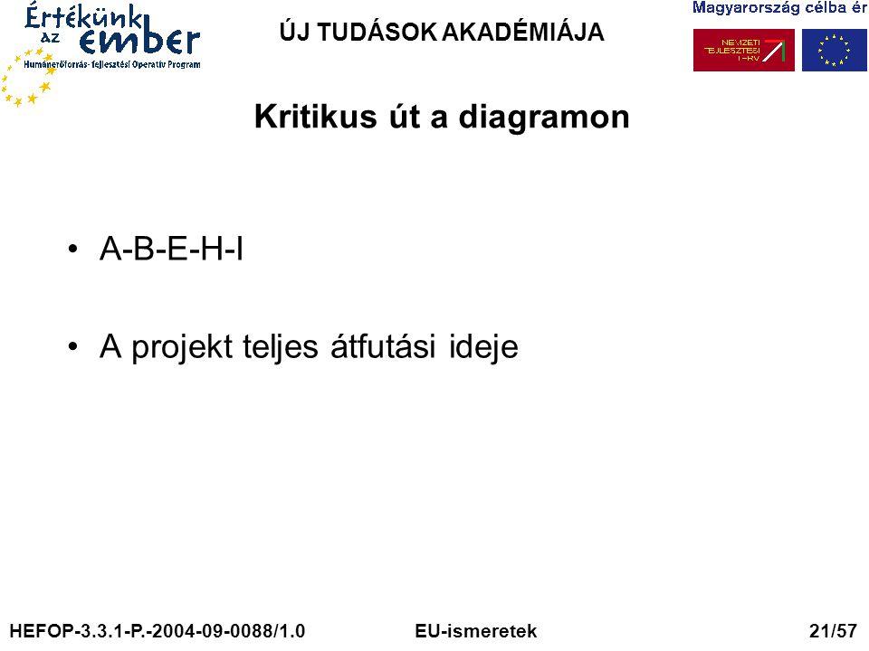 ÚJ TUDÁSOK AKADÉMIÁJA Kritikus út a diagramon A-B-E-H-I A projekt teljes átfutási ideje HEFOP-3.3.1-P.-2004-09-0088/1.0 EU-ismeretek 21/57