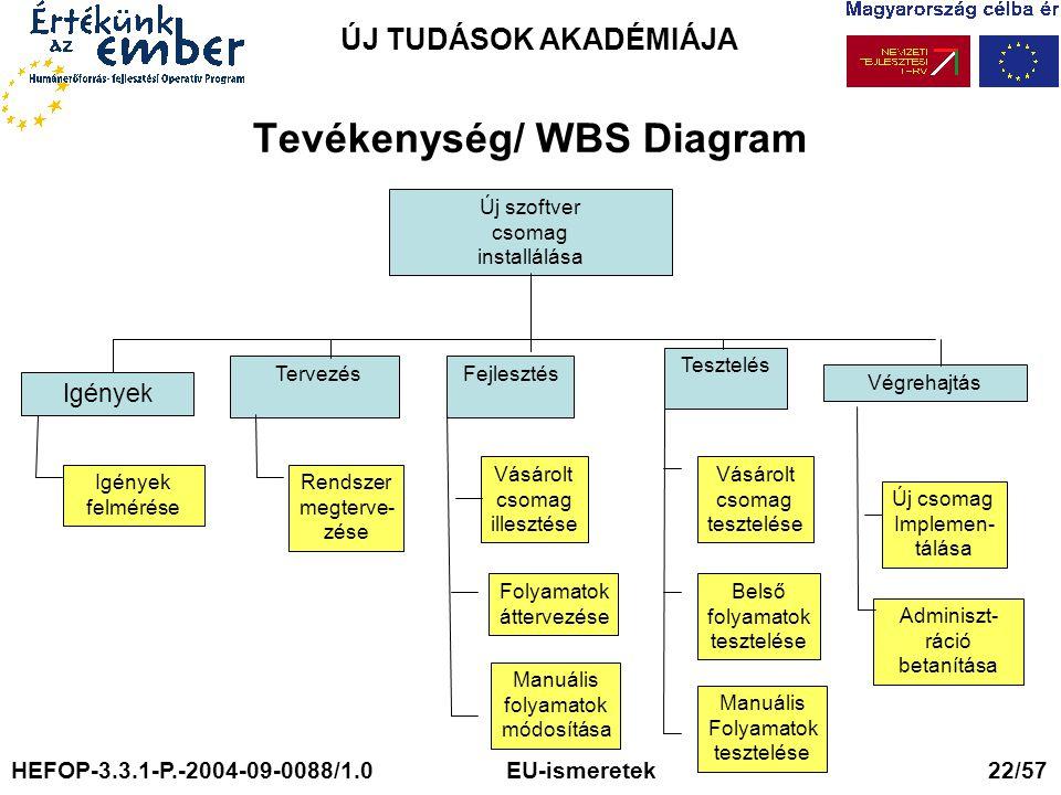 ÚJ TUDÁSOK AKADÉMIÁJA Tevékenység/ WBS Diagram Új szoftver csomag installálása Tervezés Fejlesztés Tesztelés Végrehajtás Igények felmérése Rendszer megterve- zése Vásárolt csomag illesztése Folyamatok áttervezése Manuális folyamatok módosítása Vásárolt csomag tesztelése Belső folyamatok tesztelése Manuális Folyamatok tesztelése Új csomag Implemen- tálása Adminiszt- ráció betanítása Igények HEFOP-3.3.1-P.-2004-09-0088/1.0 EU-ismeretek 22/57