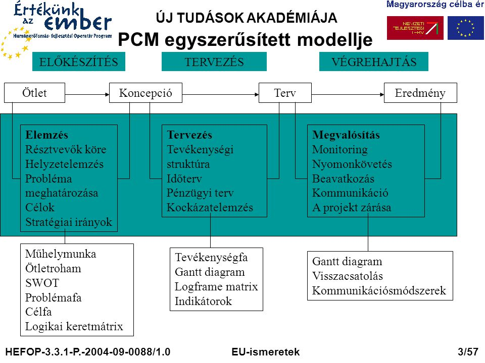 ÚJ TUDÁSOK AKADÉMIÁJA PCM egyszerűsített modellje ÖtletKoncepcióTervEredmény Elemzés Résztvevők köre Helyzetelemzés Probléma meghatározása Célok Stratégiai irányok Tervezés Tevékenységi struktúra Időterv Pénzügyi terv Kockázatelemzés Megvalósítás Monitoring Nyomonkövetés Beavatkozás Kommunikáció A projekt zárása Műhelymunka Ötletroham SWOT Problémafa Célfa Logikai keretmátrix Tevékenységfa Gantt diagram Logframe matrix Indikátorok Gantt diagram Visszacsatolás Kommunikációsmódszerek ELŐKÉSZÍTÉSVÉGREHAJTÁSTERVEZÉS HEFOP-3.3.1-P.-2004-09-0088/1.0 EU-ismeretek 3/57