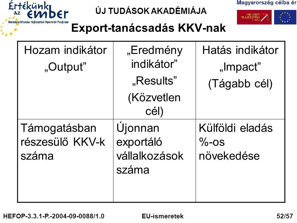 """ÚJ TUDÁSOK AKADÉMIÁJA Export-tanácsadás KKV-nak Hozam indikátor """"Output """"Eredmény indikátor """"Results (Közvetlen cél) Hatás indikátor """"Impact (Tágabb cél) Támogatásban részesülő KKV-k száma Újonnan exportáló vállalkozások száma Külföldi eladás %-os növekedése HEFOP-3.3.1-P.-2004-09-0088/1.0 EU-ismeretek 52/57"""