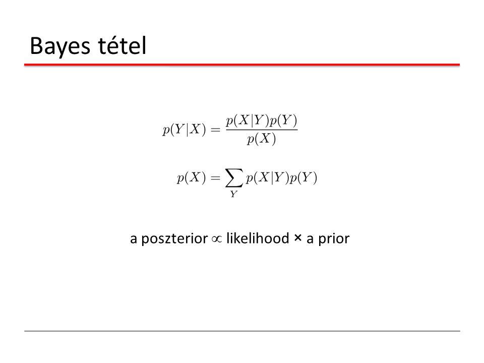 Bayes tétel a poszterior  likelihood × a prior