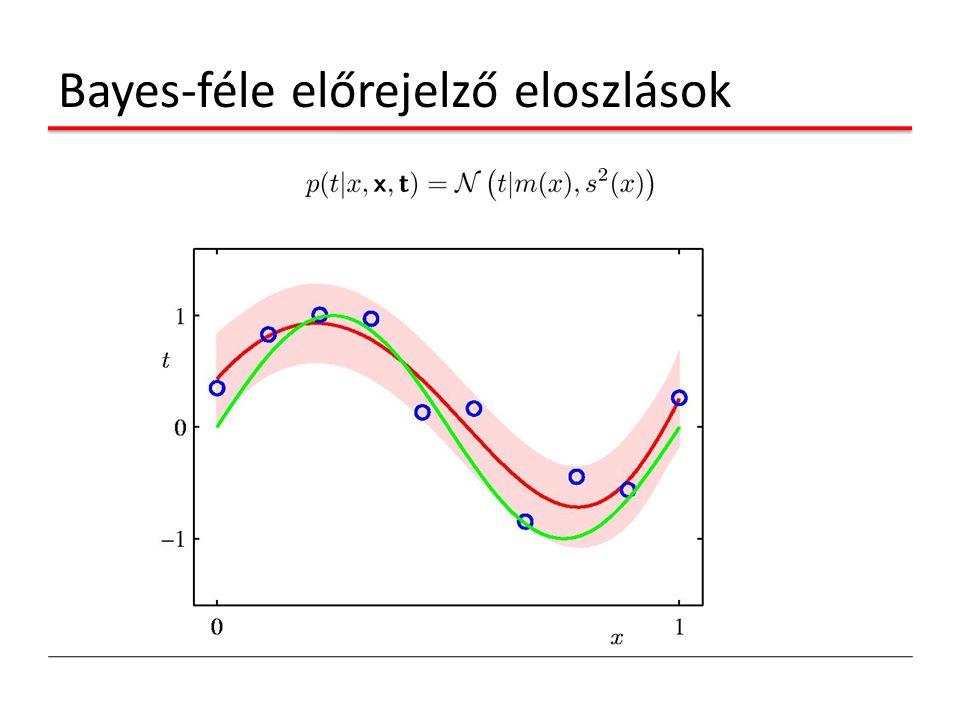 Bayes-féle előrejelző eloszlások