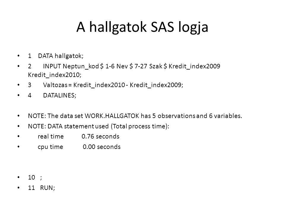 A hallgatok SAS logja 1 DATA hallgatok; 2 INPUT Neptun_kod $ 1-6 Nev $ 7-27 Szak $ Kredit_index2009 Kredit_index2010; 3 Valtozas = Kredit_index2010 - Kredit_index2009; 4 DATALINES; NOTE: The data set WORK.HALLGATOK has 5 observations and 6 variables.