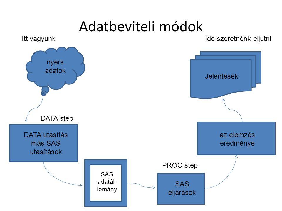 Adatbeviteli módok nyers adatok DATA utasítás más SAS utasítások az elemzés eredménye SAS eljárások SAS adatál- lomány Itt vagyunkIde szeretnénk eljutni DATA step PROC step Jelentések