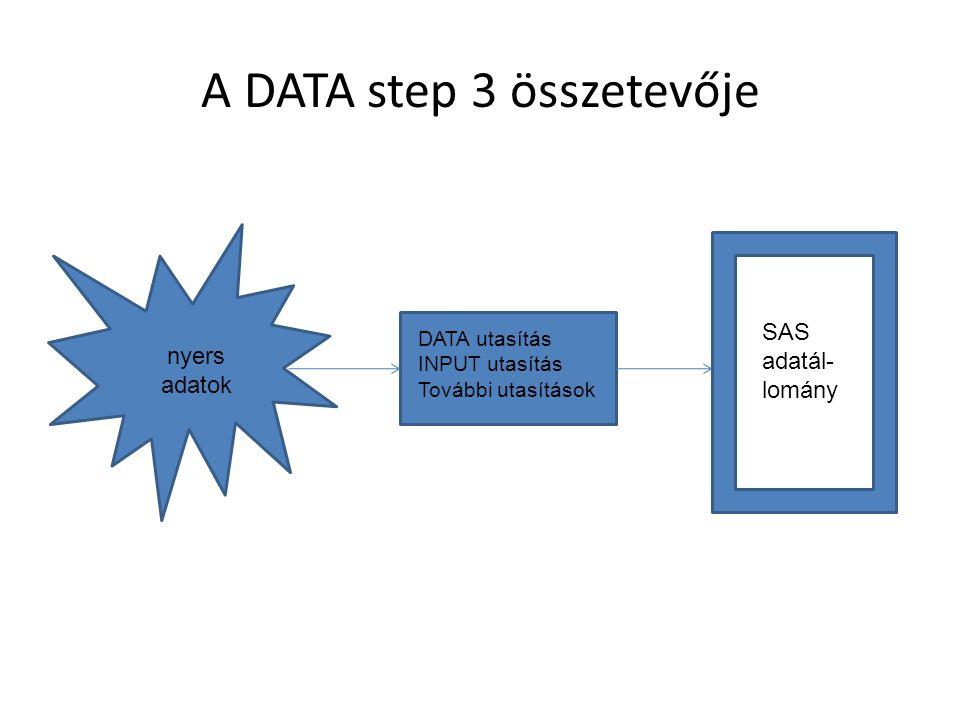 A DATA step 3 összetevője nyers adatok DATA utasítás INPUT utasítás További utasítások SAS adatál- lomány