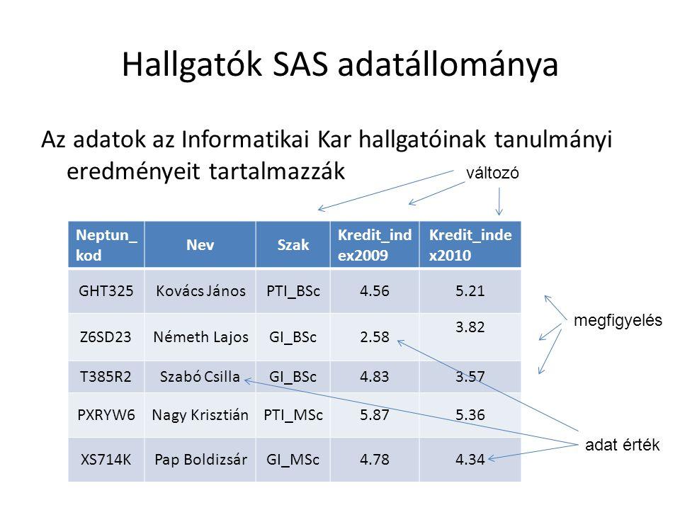 Hallgatók SAS adatállománya Az adatok az Informatikai Kar hallgatóinak tanulmányi eredményeit tartalmazzák Neptun_ kod NevSzak Kredit_ind ex2009 Kredit_inde x2010 GHT325Kovács JánosPTI_BSc4.565.21 Z6SD23Németh LajosGI_BSc2.58 3.82 T385R2Szabó CsillaGI_BSc4.833.57 PXRYW6Nagy KrisztiánPTI_MSc5.875.36 XS714KPap BoldizsárGI_MSc4.784.34 megfigyelés változó adat érték