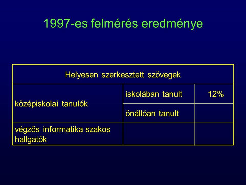 1997-es felmérés eredménye Helyesen szerkesztett szövegek középiskolai tanulók iskolában tanult12% önállóan tanult végzős informatika szakos hallgatók