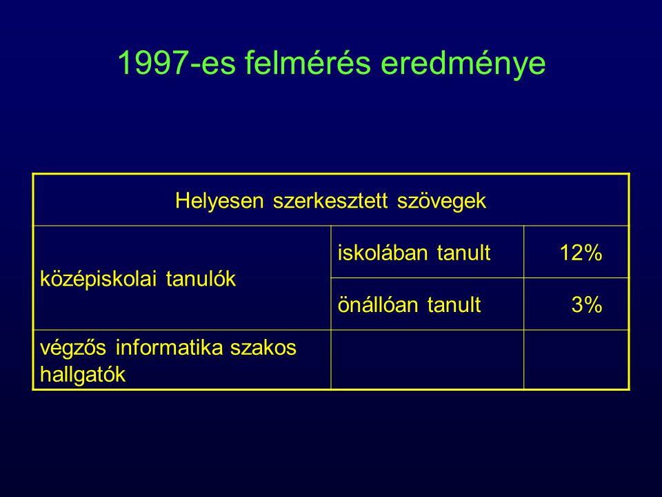 1997-es felmérés eredménye Helyesen szerkesztett szövegek középiskolai tanulók iskolában tanult12% önállóan tanult3% végzős informatika szakos hallgatók 20%