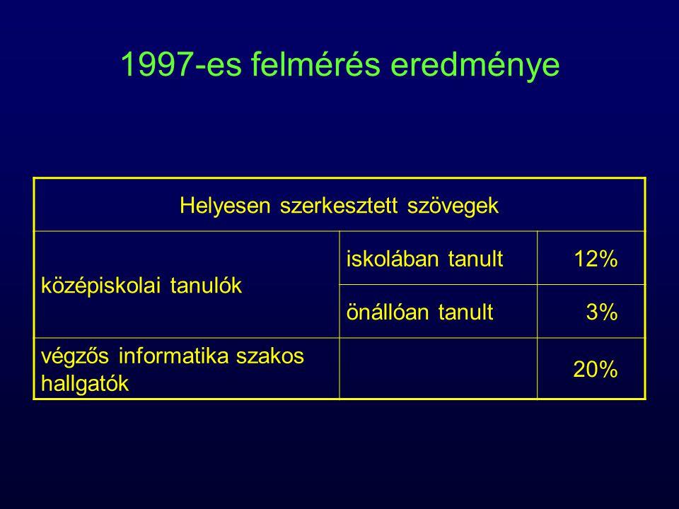 1997-es felmérés eredménye Helyesen szerkesztett szövegek középiskolai tanulók iskolában tanult12% önállóan tanult3% végzős informatika szakos hallgat
