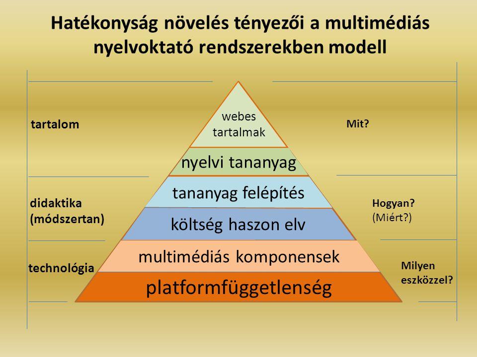 Hatékonyság növelés tényezői a multimédiás nyelvoktató rendszerekben modell platformfüggetlenség multimédiás komponensek költség haszon elv tananyag felépítés nyelvi tananyag webes tartalmak technológia didaktika (módszertan) tartalom Mit.