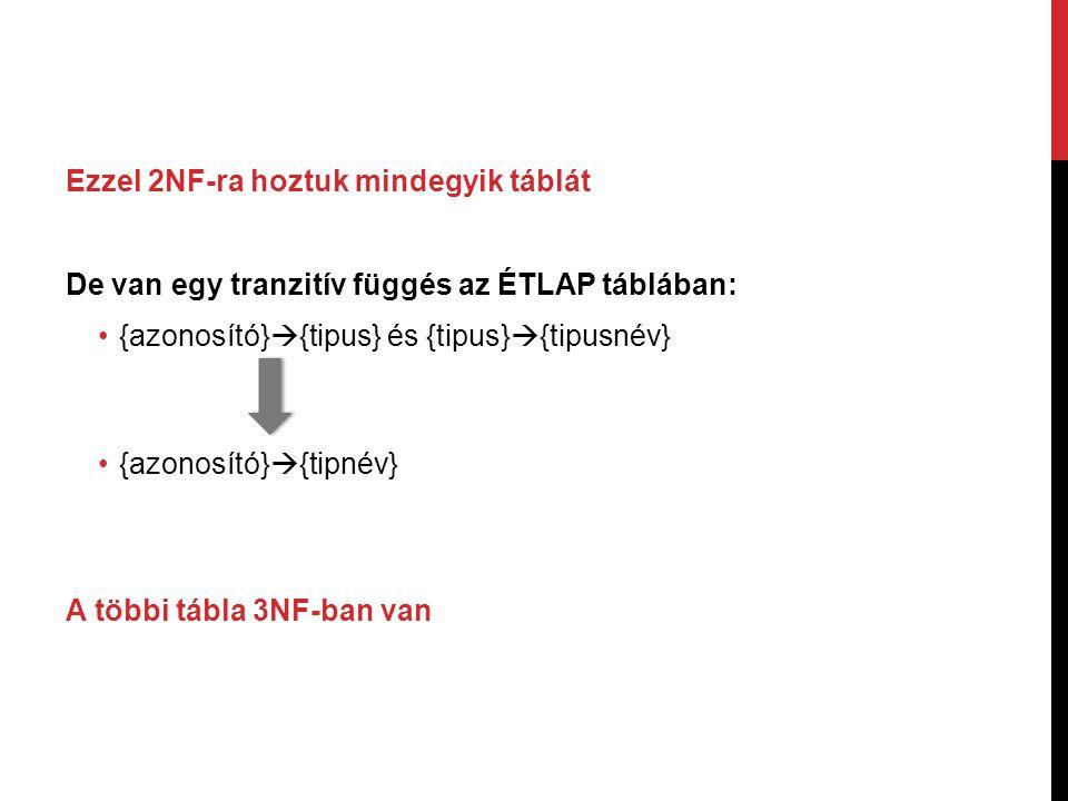 Ezzel 2NF-ra hoztuk mindegyik táblát De van egy tranzitív függés az ÉTLAP táblában: {azonosító}  {tipus} és {tipus}  {tipusnév} {azonosító}  {tipné