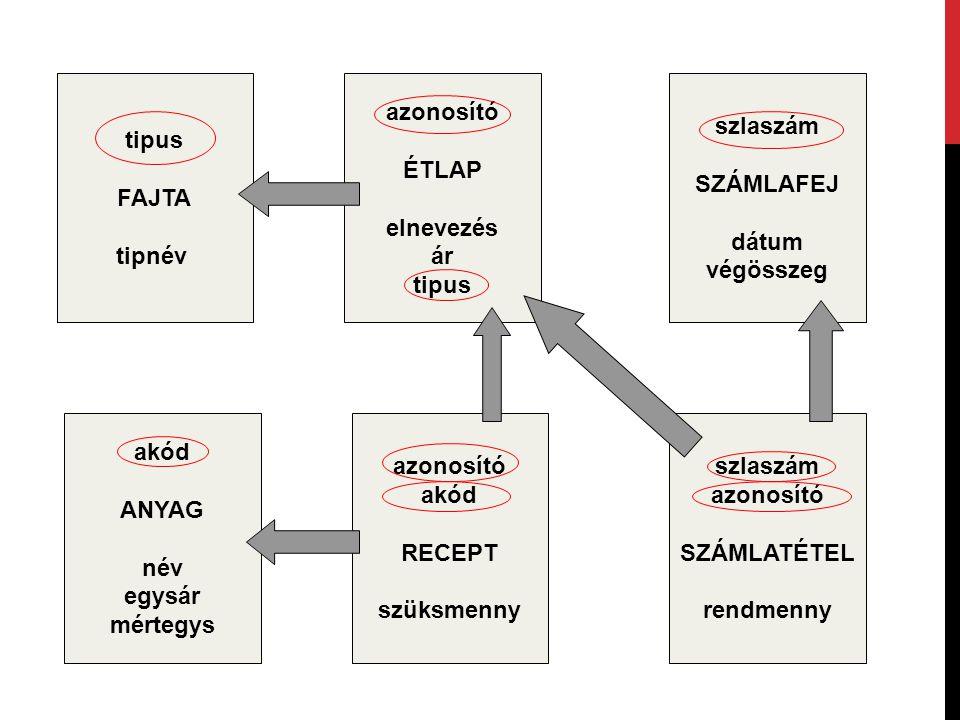 tipus FAJTA tipnév akód ANYAG név egysár mértegys azonosító akód RECEPT szüksmenny szlaszám azonosító SZÁMLATÉTEL rendmenny azonosító ÉTLAP elnevezés
