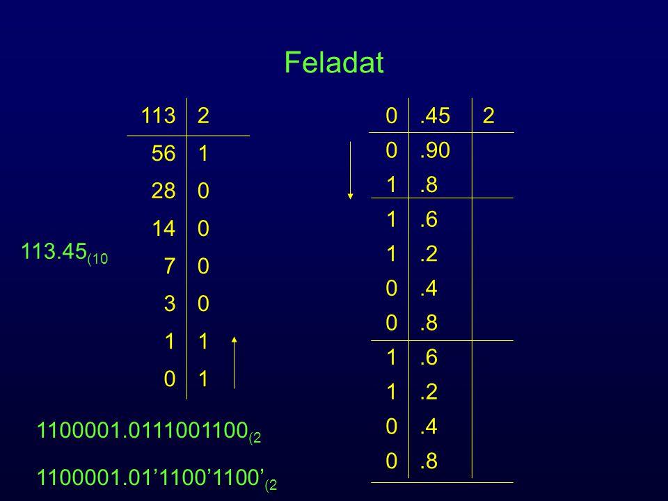 Feladat 1132 561 280 140 70 30 11 01 0.452 0.90 1.8 1.6 1.2 0.4 0.8 1.6 1.2 0.4 0.8 1100001.0111001100 (2 1100001.01'1100'1100' (2 113.45 (10