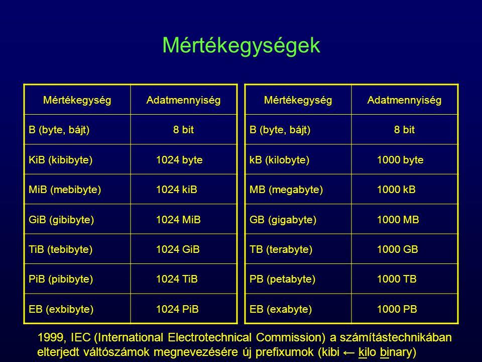 Mértékegységek MértékegységAdatmennyiség B (byte, bájt)8 bit KiB (kibibyte)1024 byte MiB (mebibyte)1024 kiB GiB (gibibyte)1024 MiB TiB (tebibyte)1024 GiB PiB (pibibyte)1024 TiB EB (exbibyte)1024 PiB MértékegységAdatmennyiség B (byte, bájt)8 bit kB (kilobyte)1000 byte MB (megabyte)1000 kB GB (gigabyte)1000 MB TB (terabyte)1000 GB PB (petabyte)1000 TB EB (exabyte)1000 PB 1999, IEC (International Electrotechnical Commission) a számítástechnikában elterjedt váltószámok megnevezésére új prefixumok (kibi ← kilo binary)