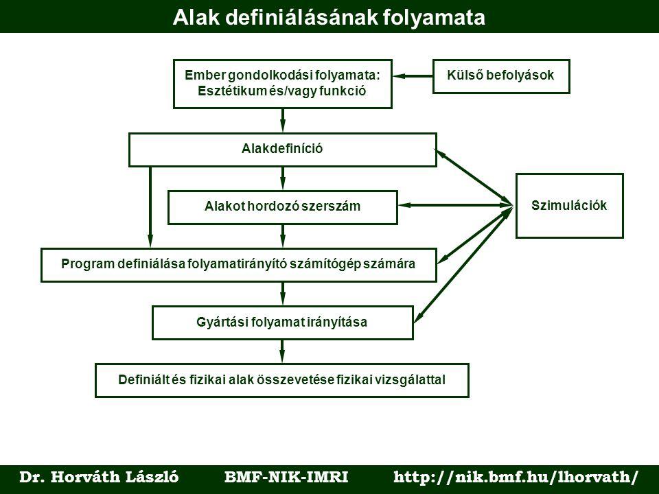 Alak definiálásának folyamata Dr.