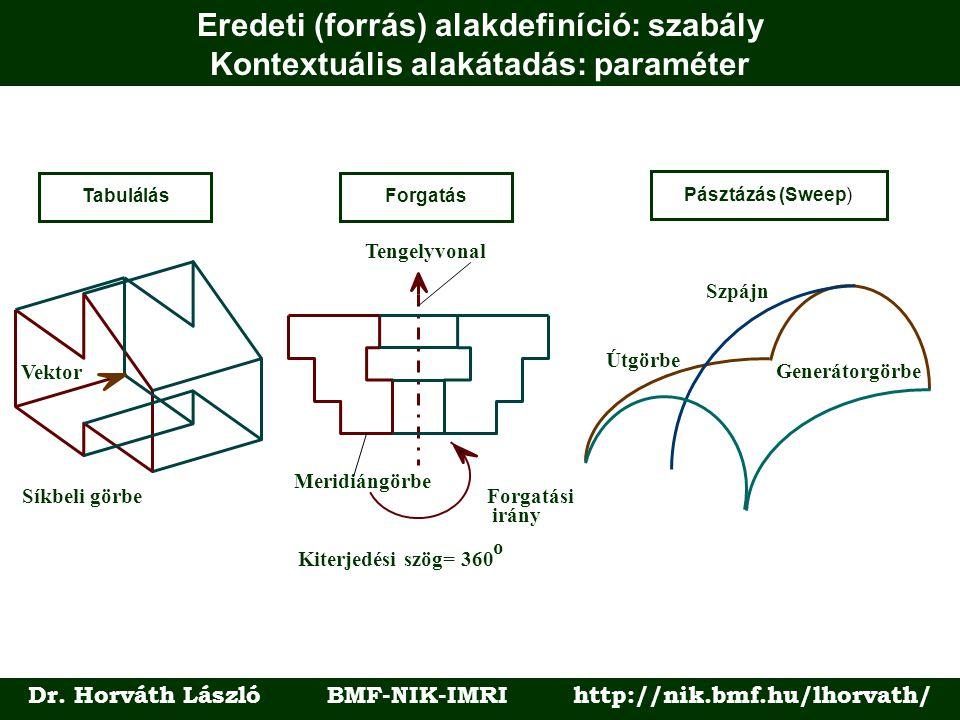 Eredeti (forrás) alakdefiníció: szabály Kontextuális alakátadás: paraméter Dr.