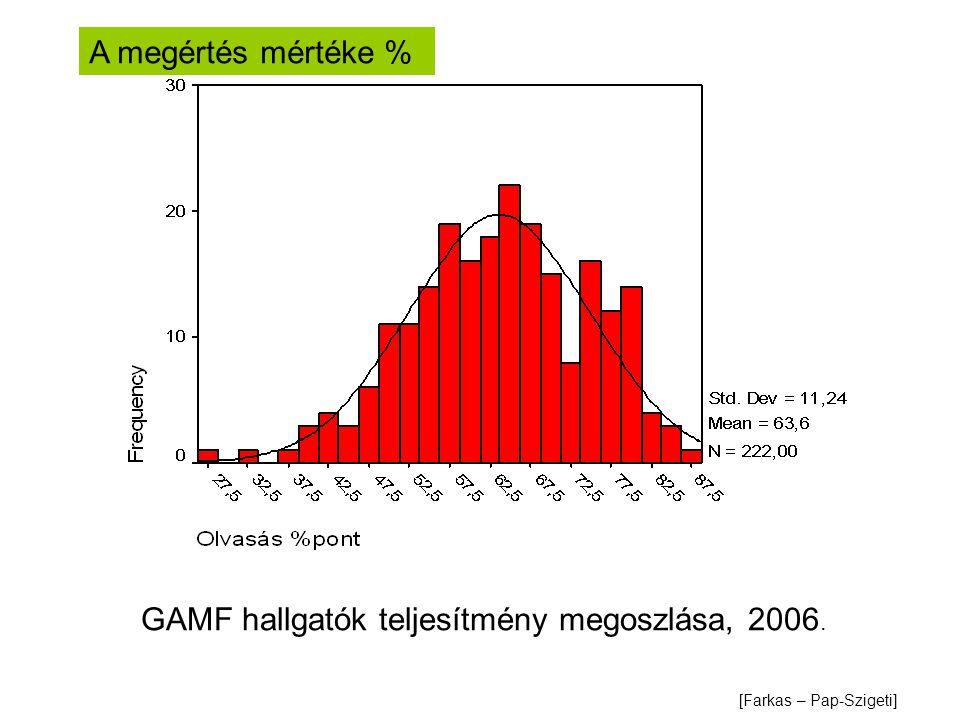 GAMF hallgatók teljesítmény megoszlása, 2006. A megértés mértéke % [Farkas – Pap-Szigeti]