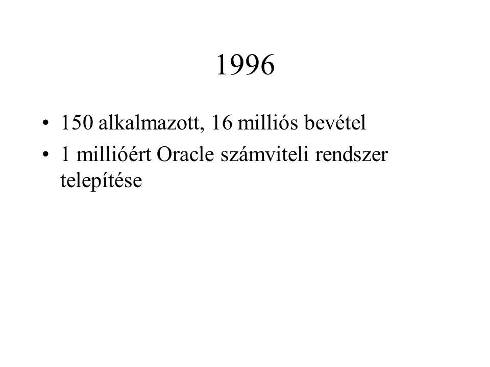 1996 150 alkalmazott, 16 milliós bevétel 1 millióért Oracle számviteli rendszer telepítése