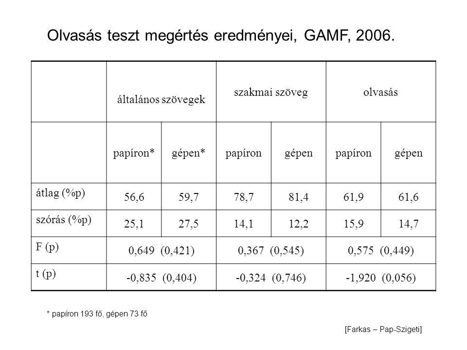Olvasás teszt megértés eredményei, GAMF, 2006.