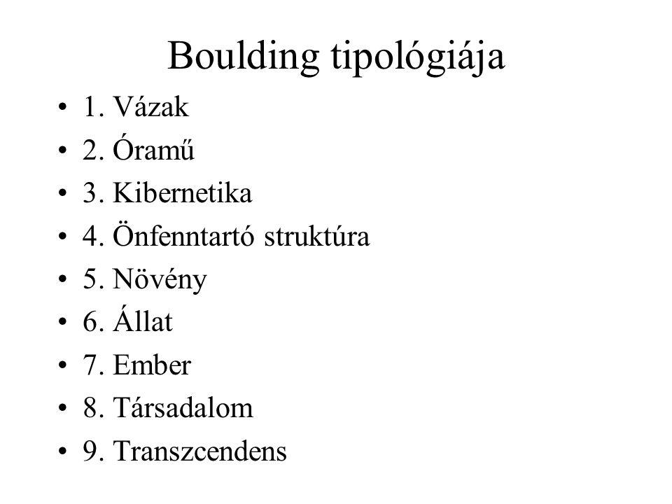 Boulding tipológiája 1. Vázak 2. Óramű 3. Kibernetika 4. Önfenntartó struktúra 5. Növény 6. Állat 7. Ember 8. Társadalom 9. Transzcendens