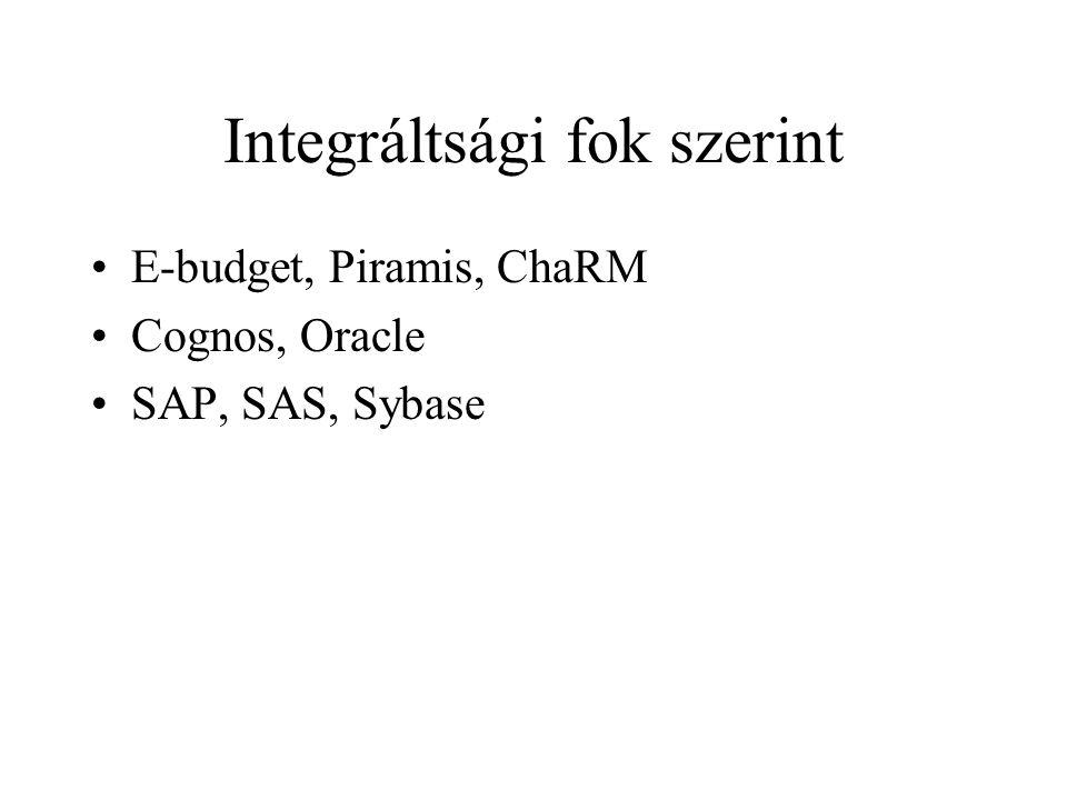 Integráltsági fok szerint E-budget, Piramis, ChaRM Cognos, Oracle SAP, SAS, Sybase